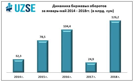 За пять месяцев 2018 года заключено сделок больше, чем за весь 2017 год
